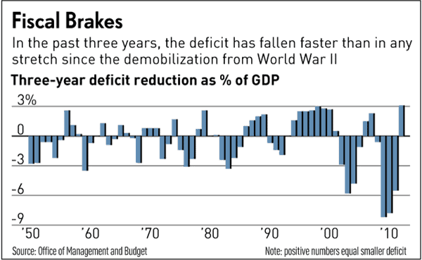 Fiscal-Brakes