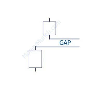 Gap-Up-Chart