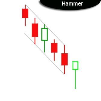 hammer_candlestick