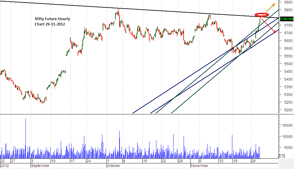 nifty-future-hourly-chart.