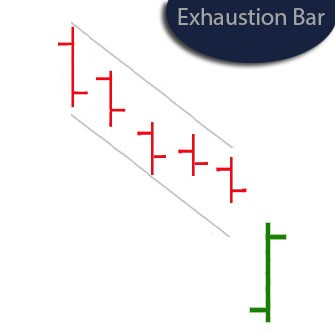 Exhaustion-Bar