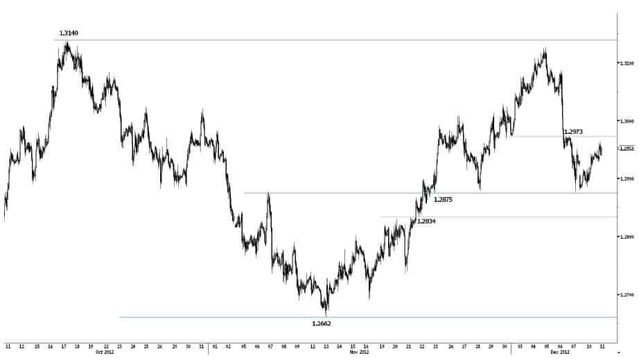 eur-usd-intraday
