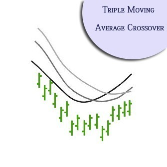 triple-moving-average-crossover