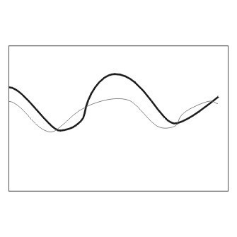 know-sure-thing-oscillator