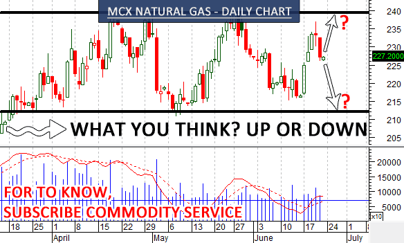 mcx-natural-gas-chart