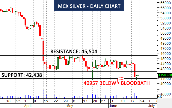 mcx-silver-chart