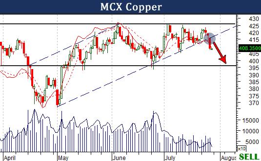 mcx-copper
