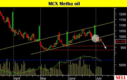 mcx-metha-oil