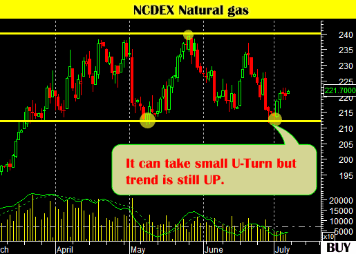 mcx-natural-gas