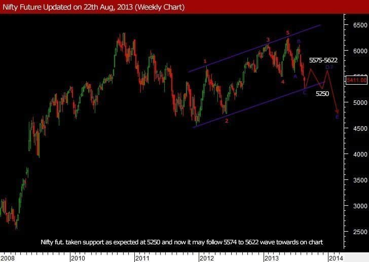 Nifty-today-Future