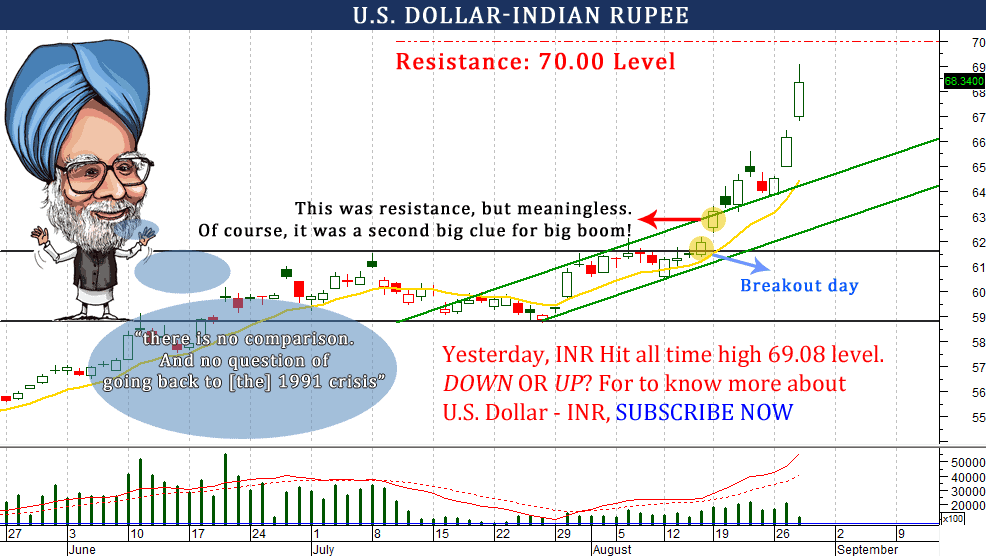 Forex indian rupee vs dollar