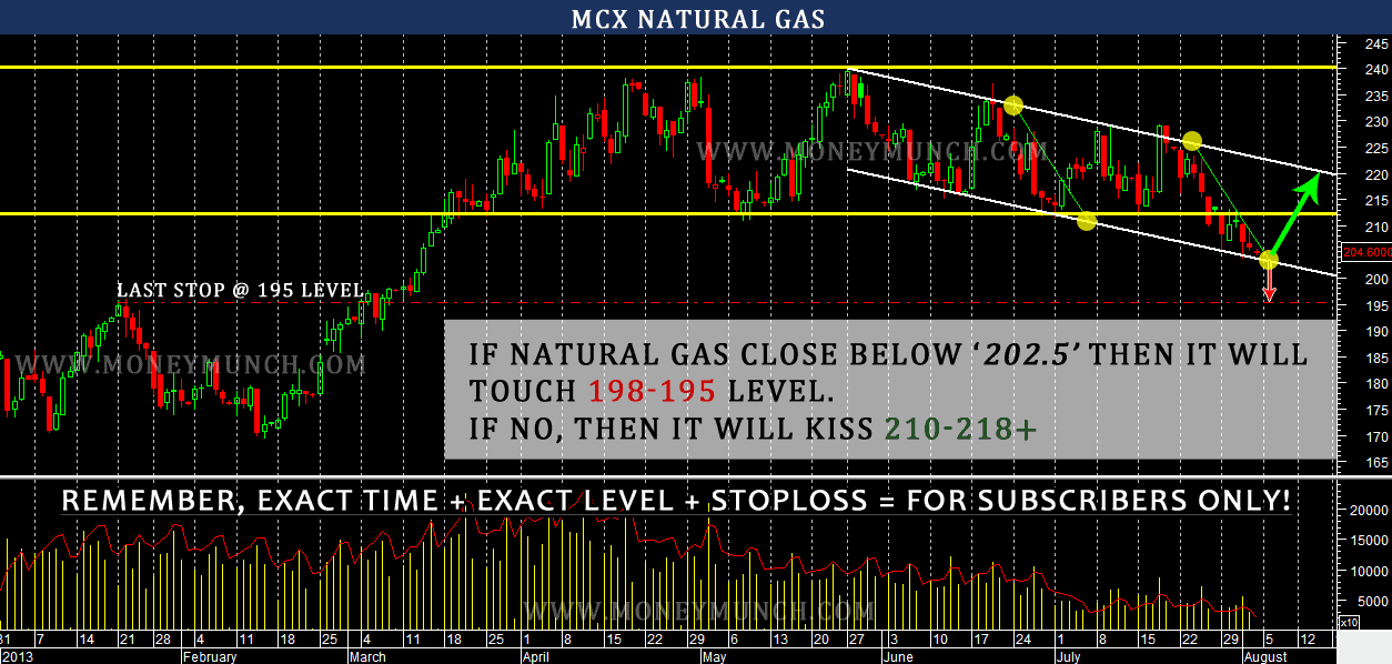 Mcx Commodity Natural Gas Live Price