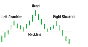 Head and Shoulders Top Chart Pattern