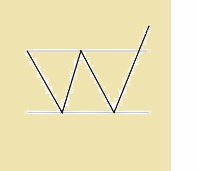Upside-Breakout-Chart